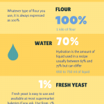 Baker's Percentage Infographic - scale your bread recipe up and down